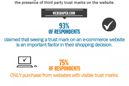 Trust: the key to more conversions Infographic