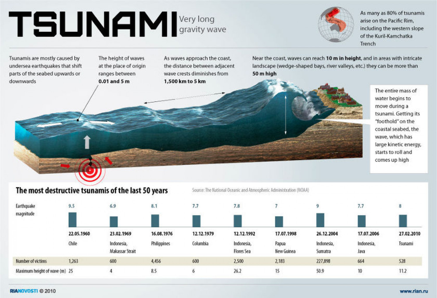 effects of tsunami Tsunamis: the effects introduction of the devastating tsunamis effects watch the complete video of the destructive tsunami in japan 2011.