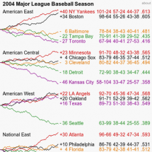 Tufte's 2004 MLB Baseball Season, Recreated with D3 Infographic