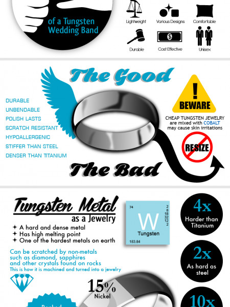 Tungsten Carbide Rings Infographic