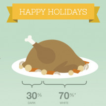 Turkey greetings! Infographic