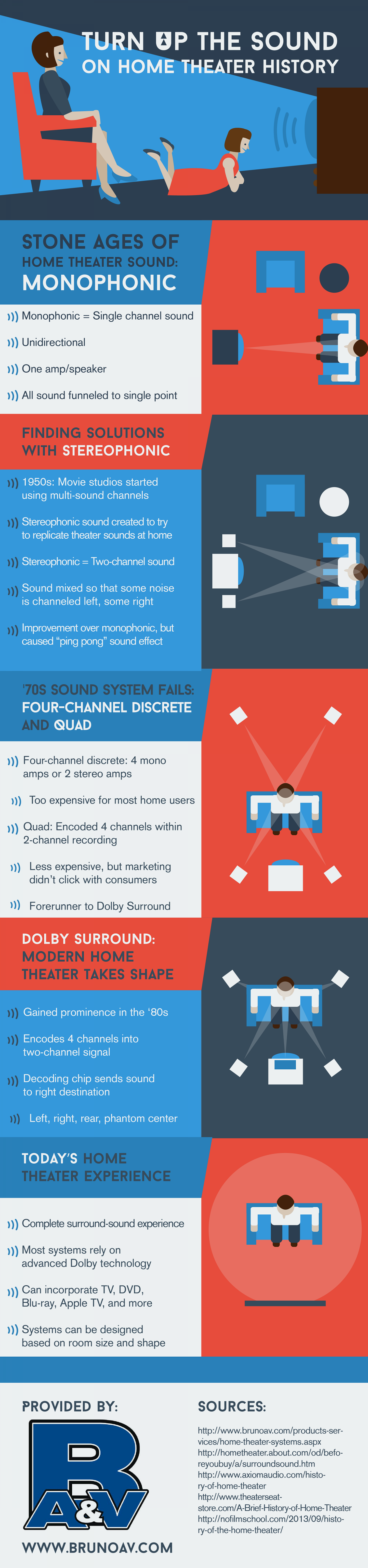 Turn Up the Sound on Home Theater History Infographic
