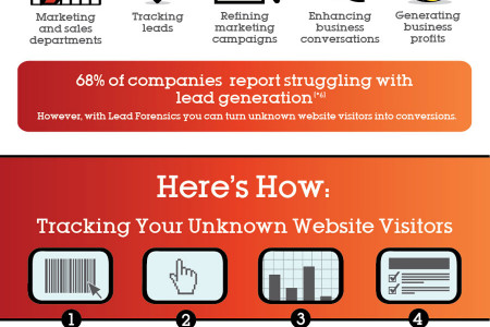 Turning Anonymous Website Visitors Into Conversions Infographic