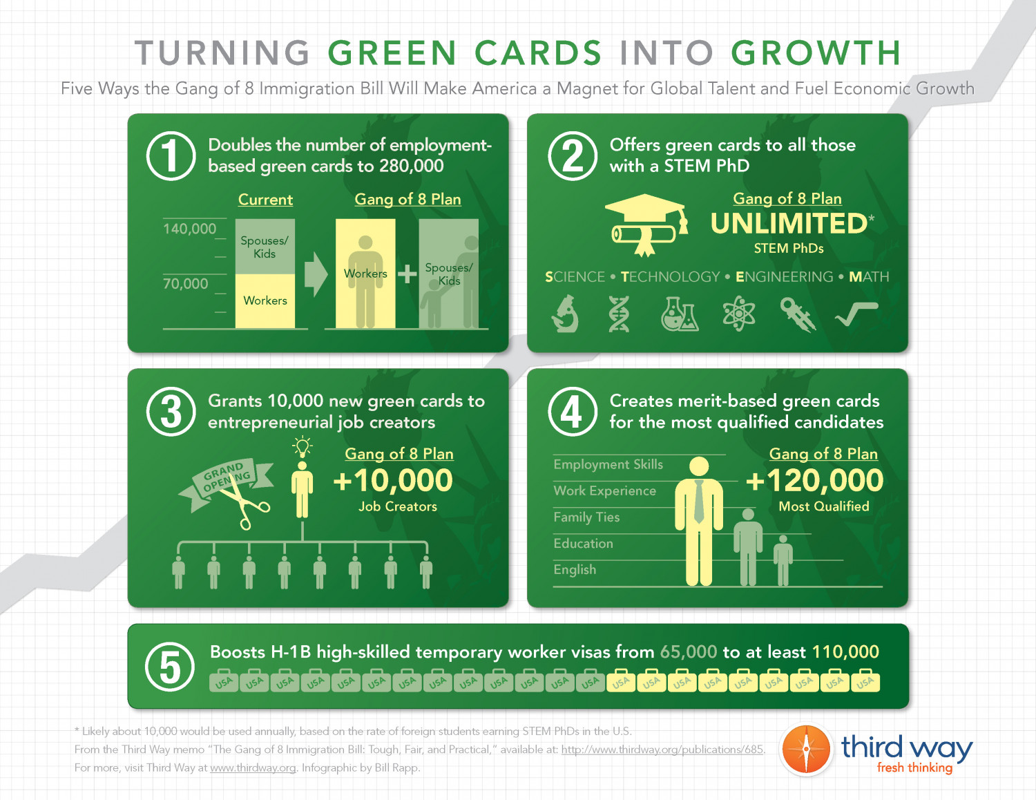 Turning Green Cards Into Growth Infographic