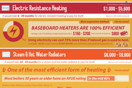 Turning Up the Heat Infographic