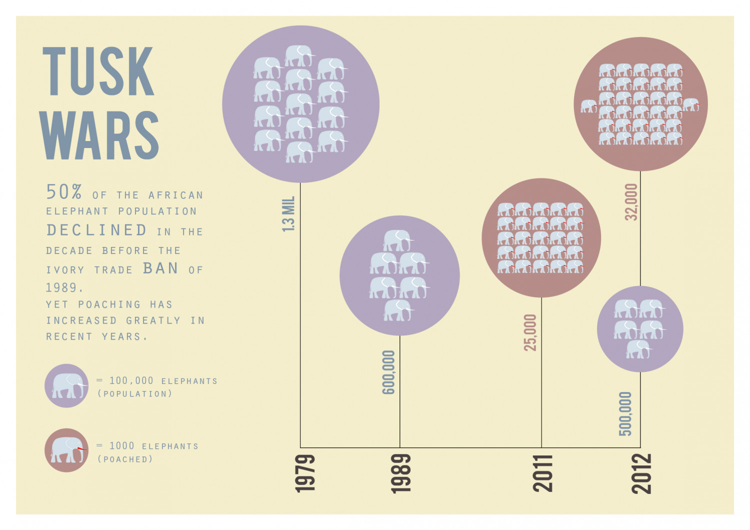 Tusk Wars Infographic