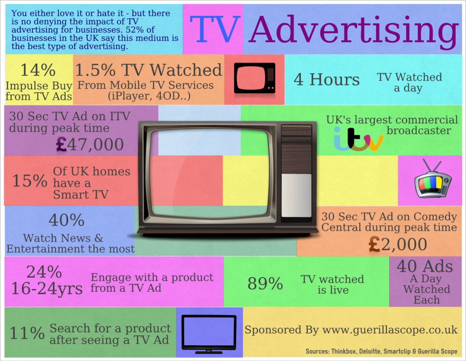 TV Advertising Facts Infographic