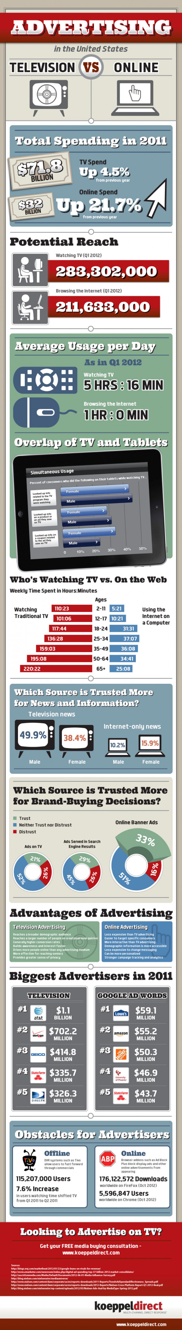TV Advertising vs Online Advertising