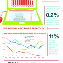 TV Licensing - UK TV viewing statistics and trends Infographic  Infographic