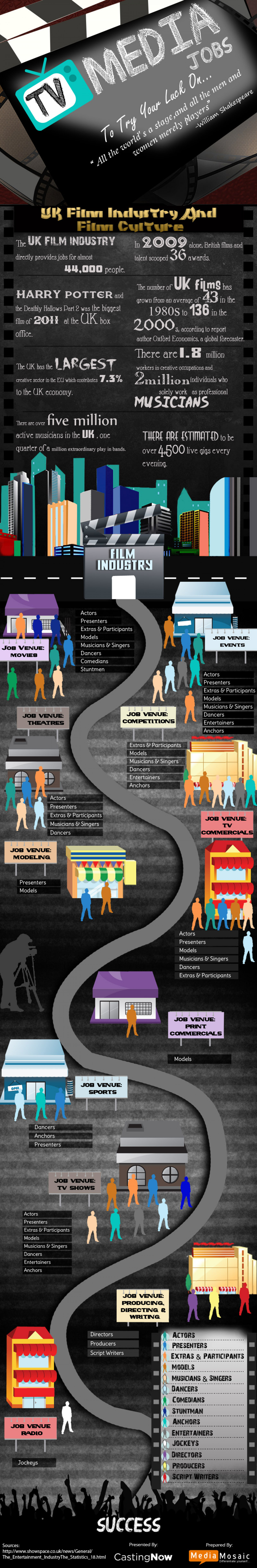 TV Media Jobs: To Try Your Luck On Infographic