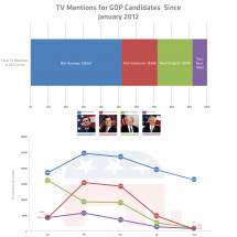 TV Mentions for GOP Candidates Since Jan. 2012 Infographic