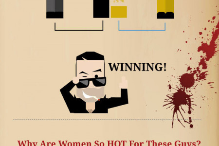TV Vampires, Psychopaths & Serial Killers: Perfect Boyfriend Material? Infographic