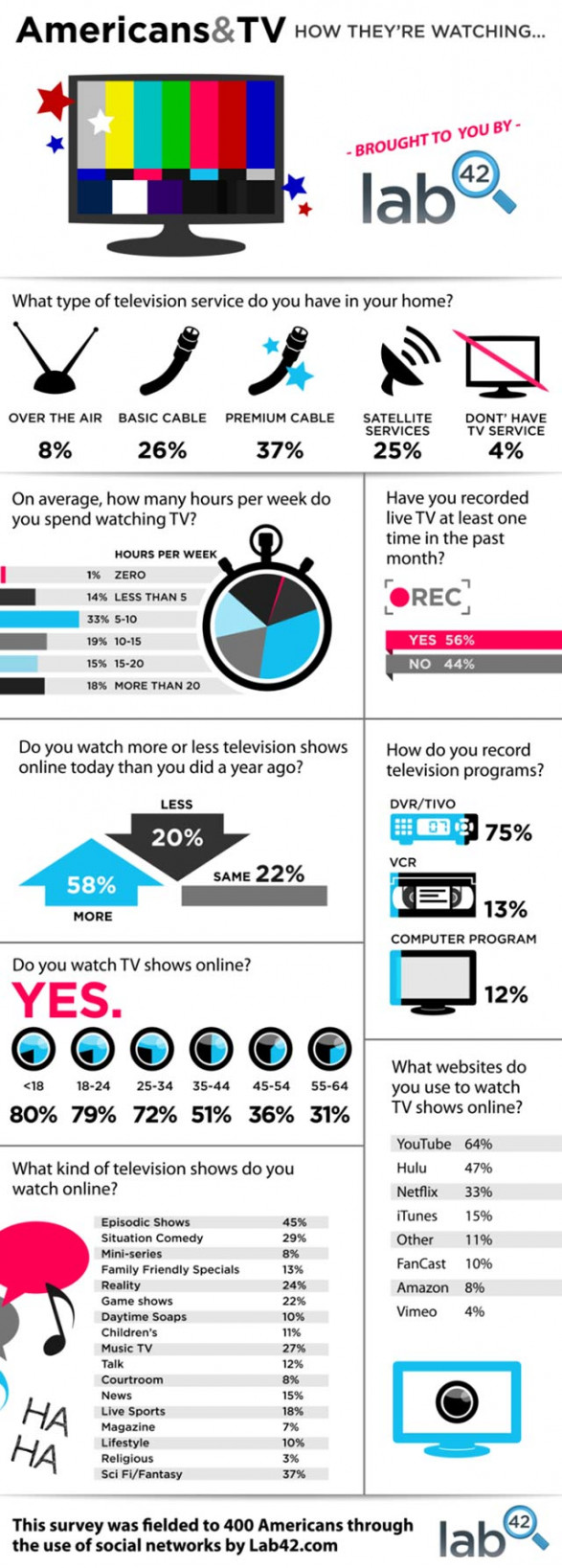 TV Watching Is Not The Same