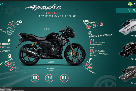 TVS Apache RTR 180 - New Beast. Same Bloodline. Infographic