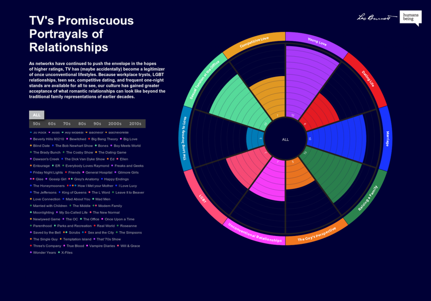 TV's Promiscuous Portrayals of Relationships Infographic