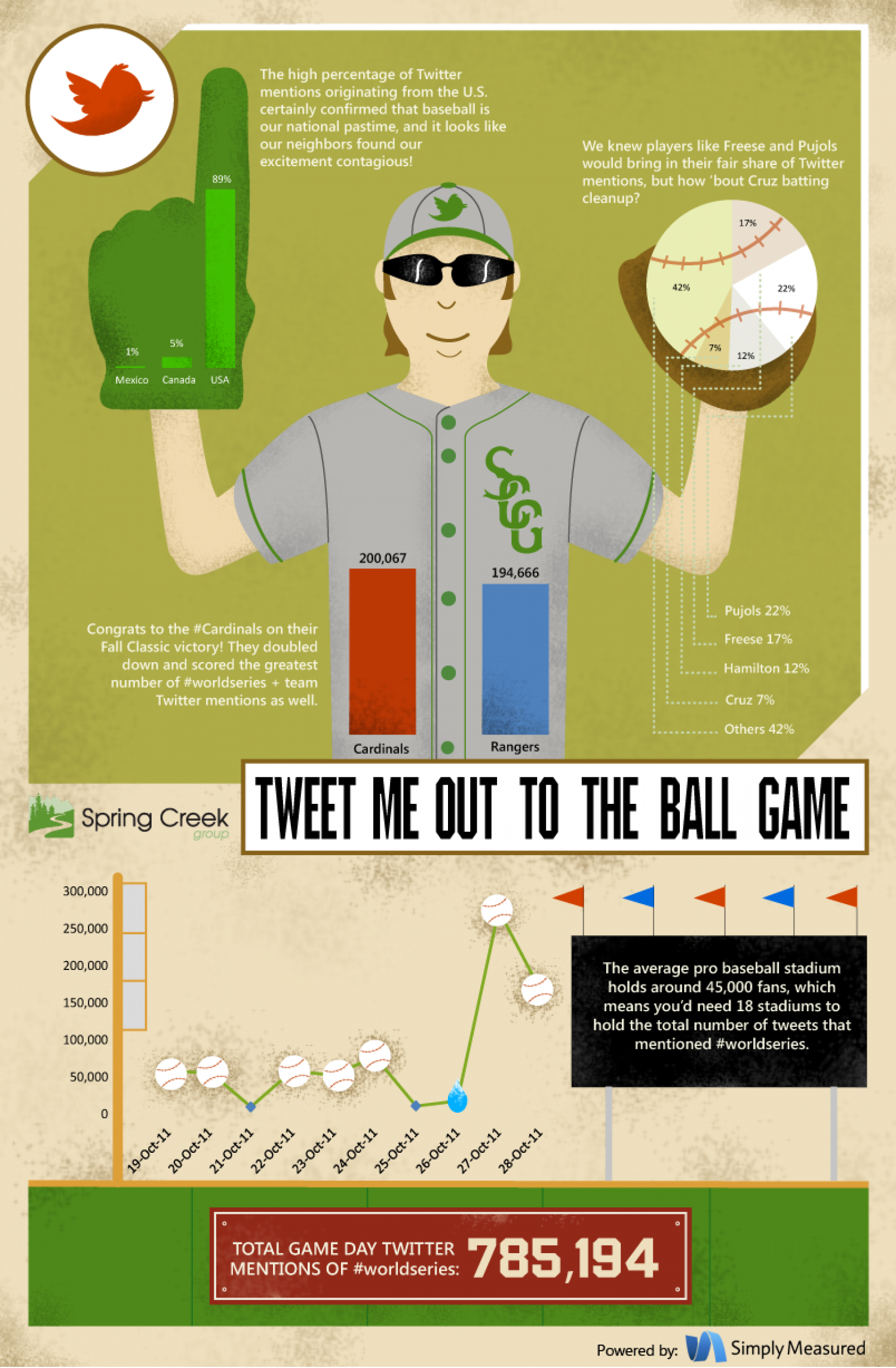 Tweet Me Out to the Ballgame: A look at #WorldSeries on Twitter Infographic