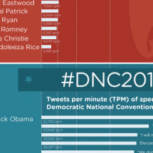 Tweeting the Race Infographic