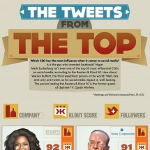 Tweets from the Top Infographic