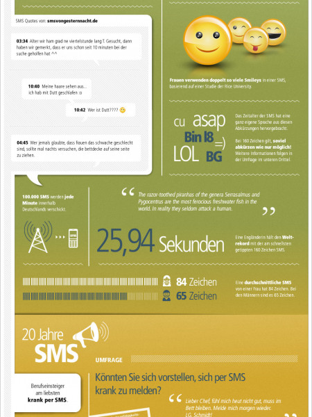 Twentieth birthday of SMS Infographic