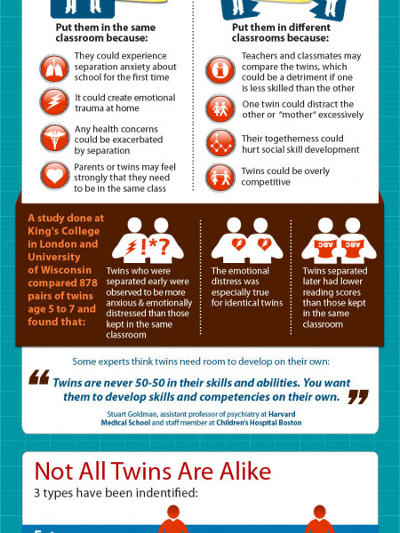 Twins in the Classroom Infographic