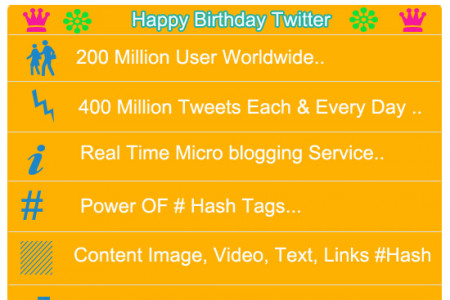 Twitter 7th Birthday – Infographics Wishes To #Twitter7 Infographic
