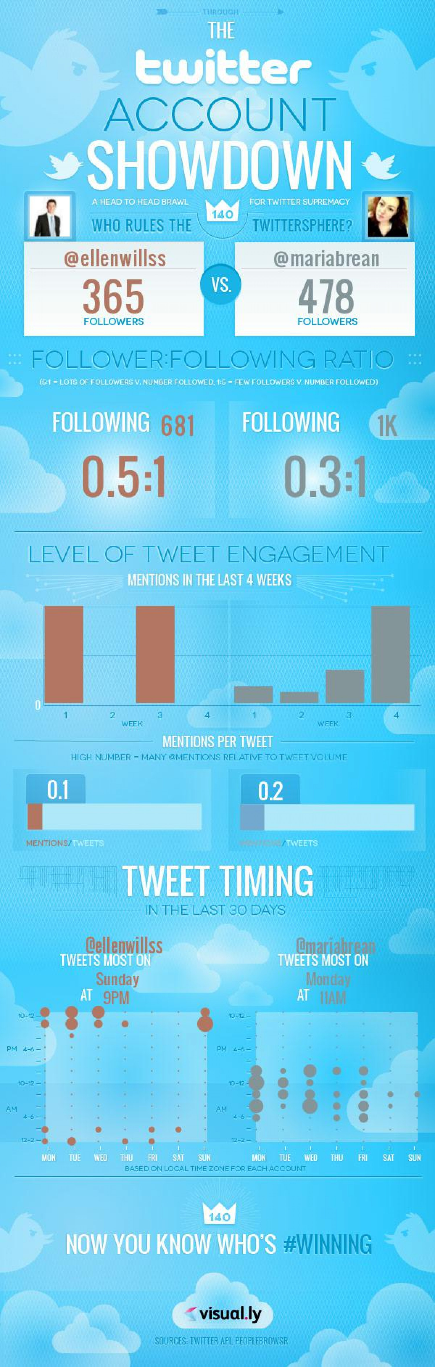 Twitter Account Comparison By Maria and Ellen Infographic