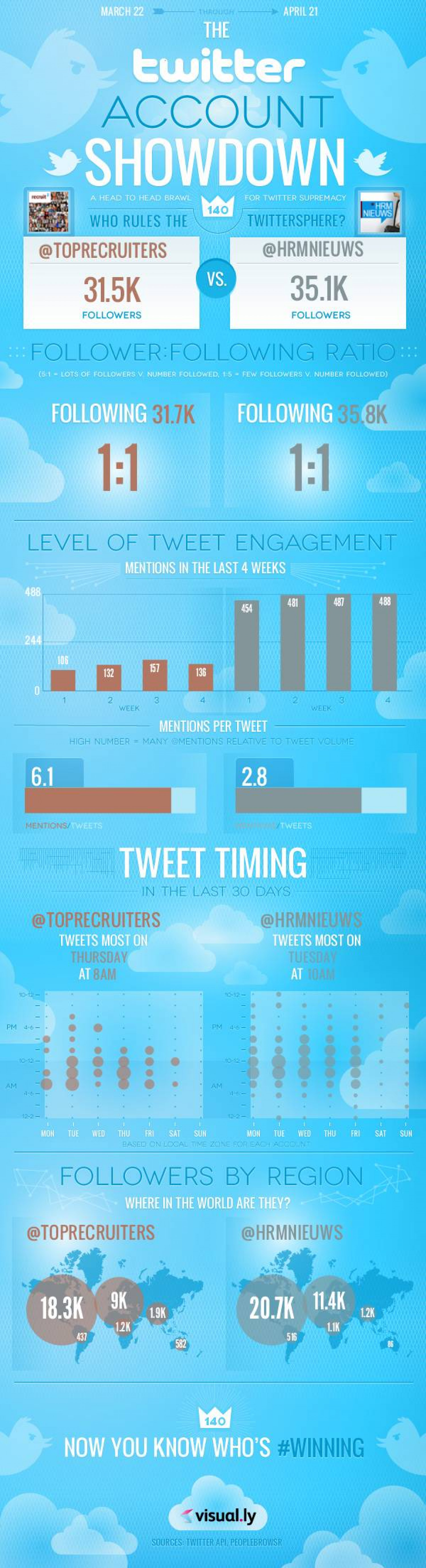 Twitter Account Showdown Infographic