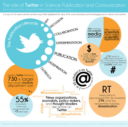 Twitter and Science