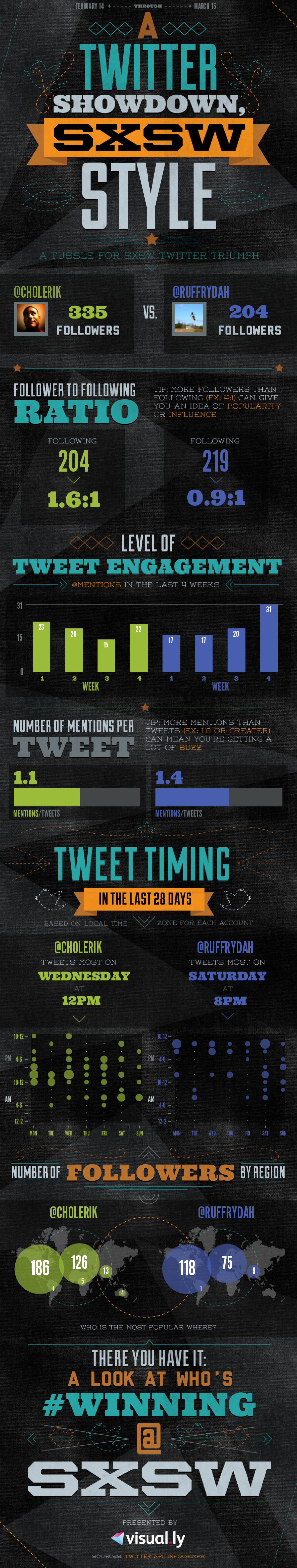 Twitter Battle Infographic