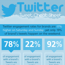 Twitter Cheat Sheet Infographic