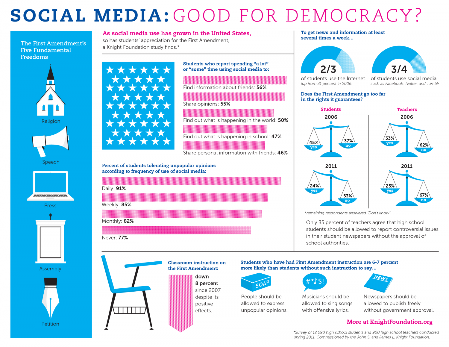 Twitter, Facebook and Co: Good for Teens and the First Amendment? Infographic