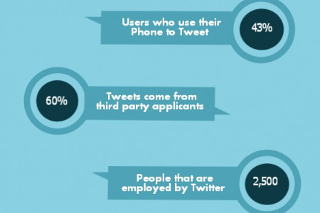 Twitter Facts and Figures 2014 Infographic