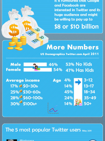 Twitter Facts and Figures Infographic