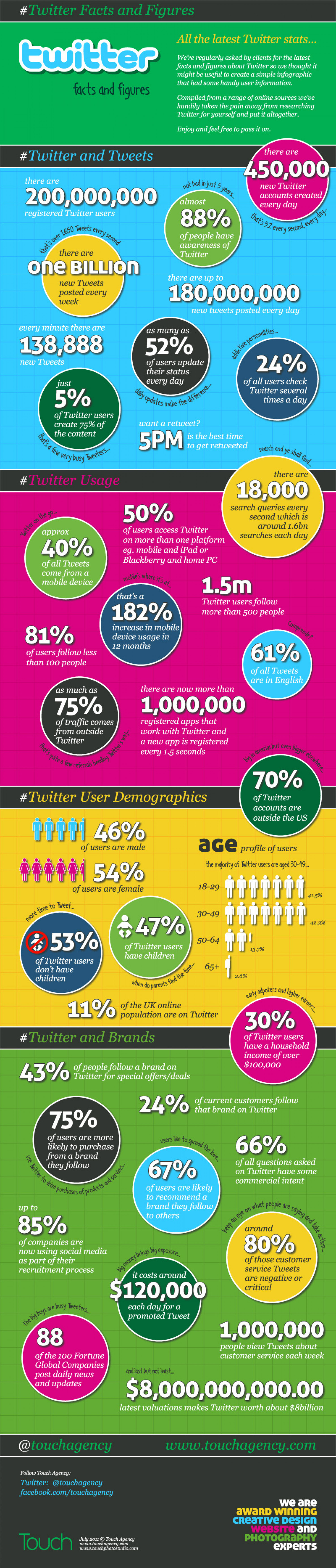 #Twitter Facts and Figures  Infographic