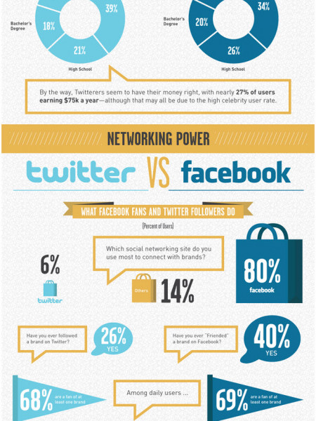 Twitter Follower Versus Facebook Fan Infographic