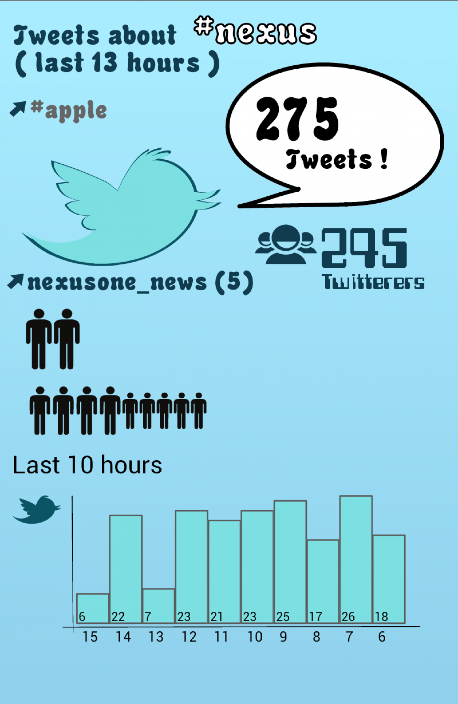 Twitter infograph for nexus7generated during google IO Infographic