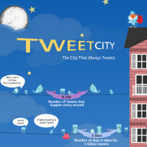 Tweet City Infographic