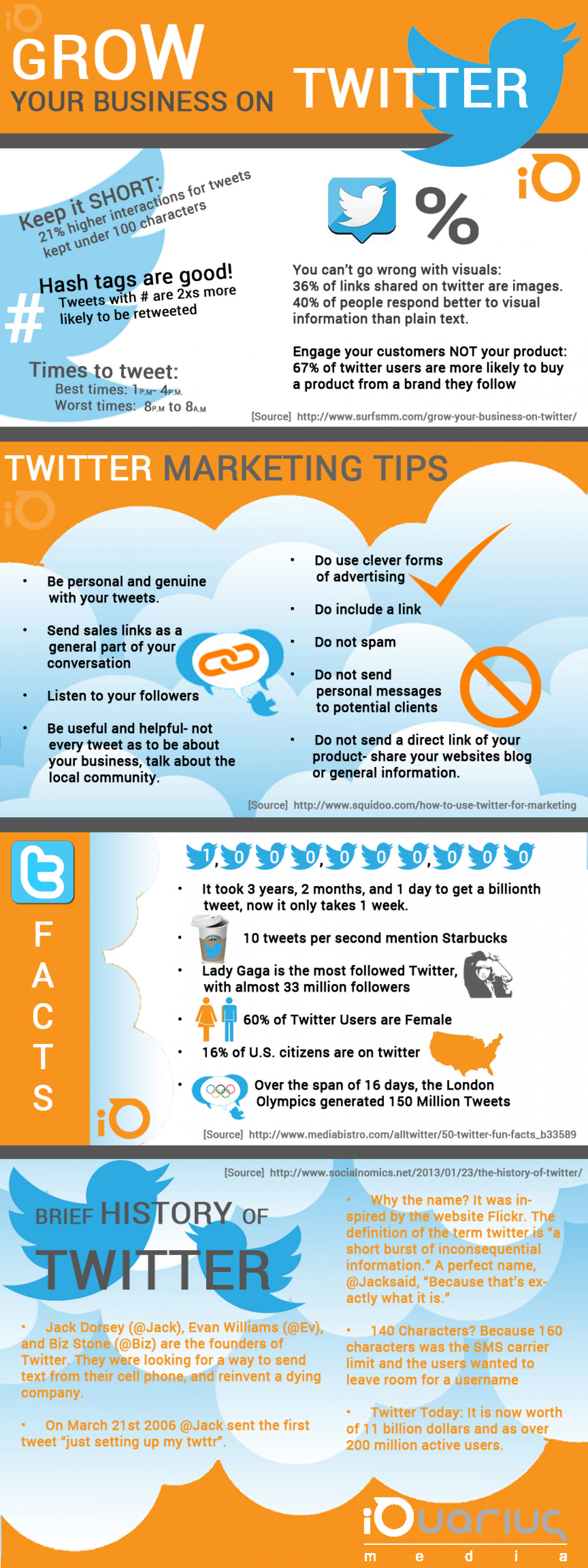 Twitter  iQuarius Media  Infographic