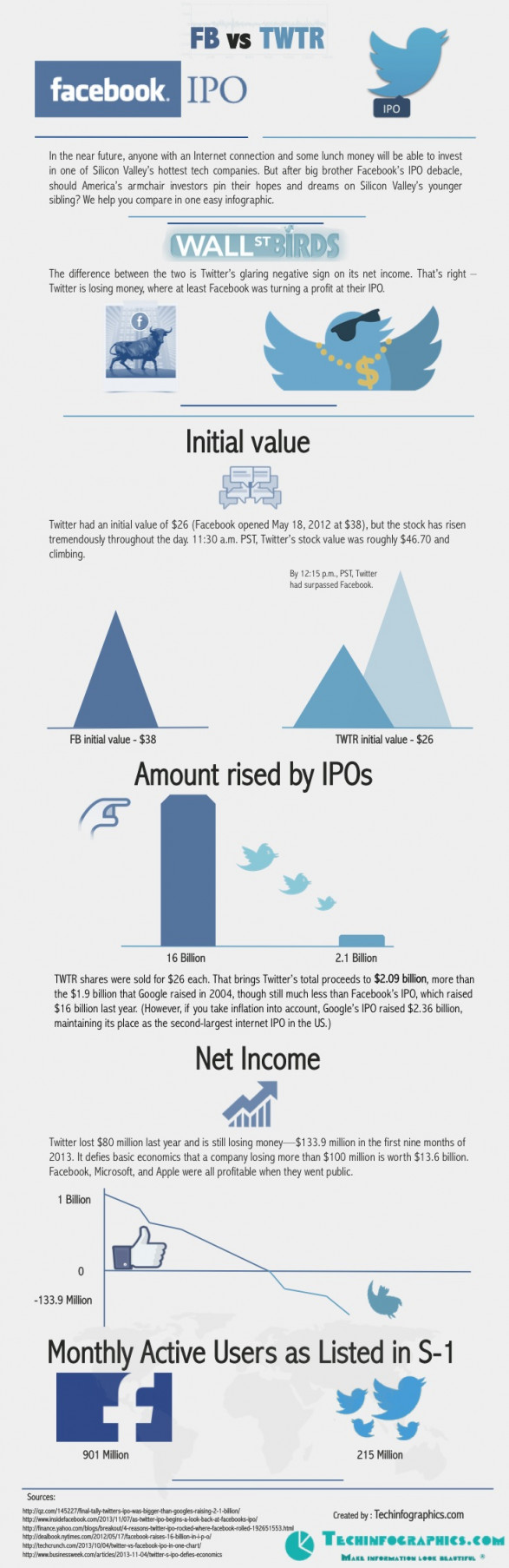 Twitter IPO vs Facebook IPO Infographic