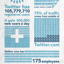 Twitter on Paper Infographic