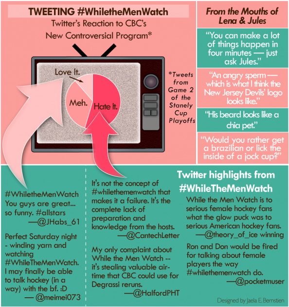 Twitter rallies against CBC program Infographic