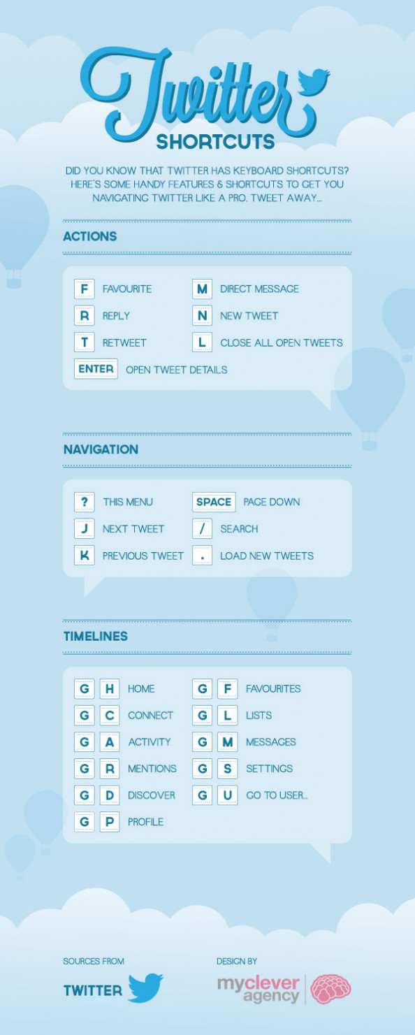 Twitter Shortcuts Infographic