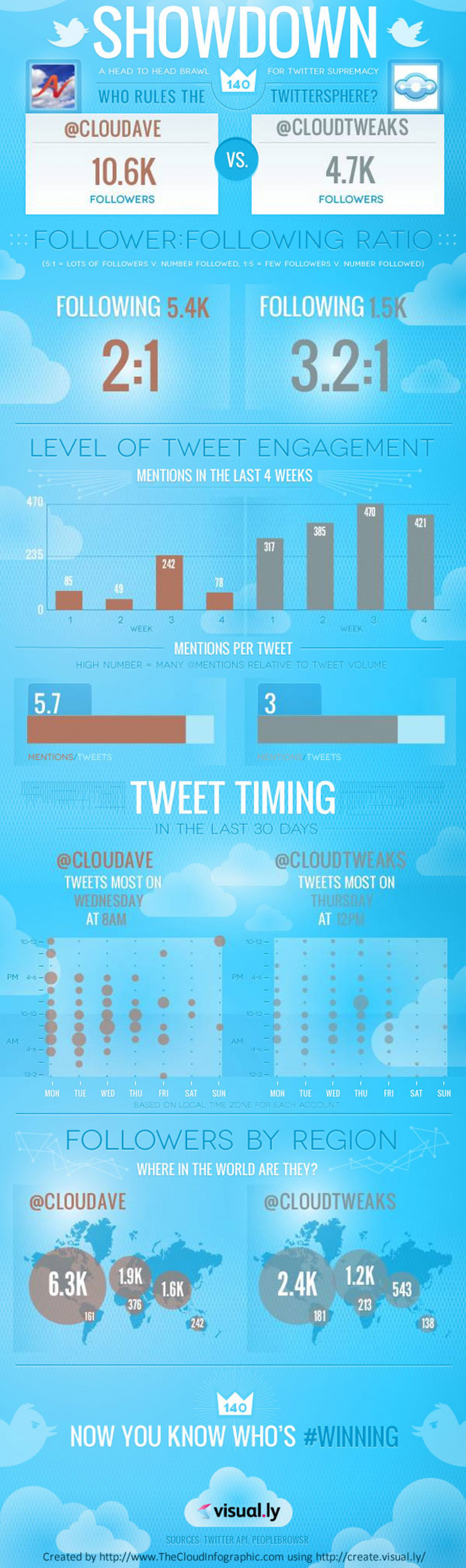 Twitter Showdown: CloudAve vs. CloudTweaks Infographic