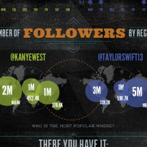 Twitter Showdown: Kanye vs. Taylor Swift Infographic