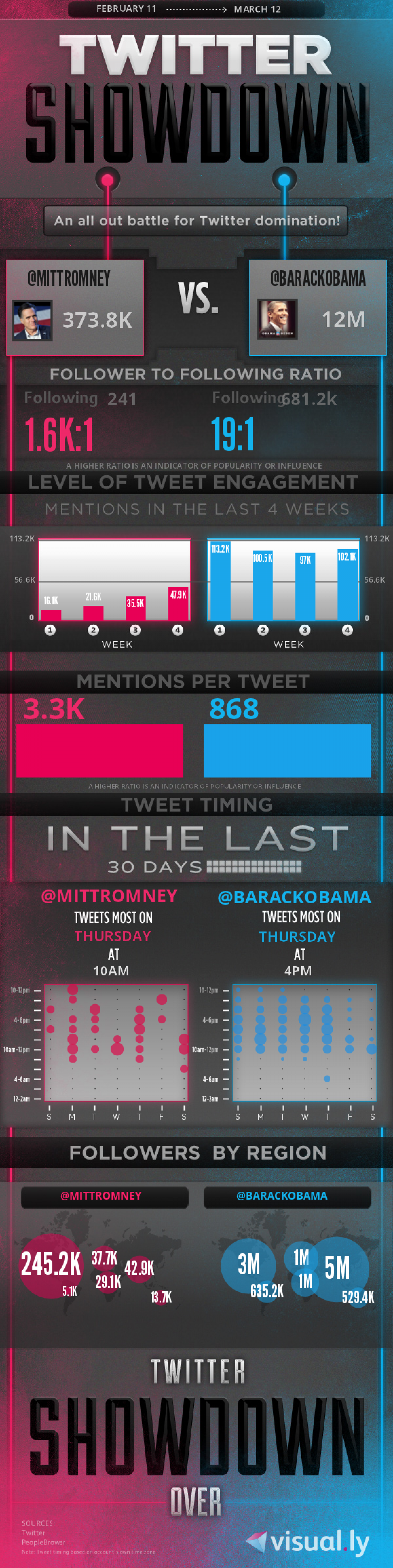 Twitter Showdown: MittRomney vs. BarackObama Infographic