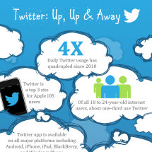 Twitter: Up, Up & Away Infographic