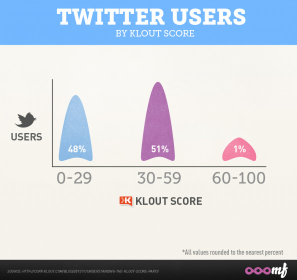 Twitter Users By Klout Score Infographic