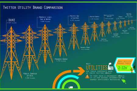 Twitter Utility Brand Comparison Infographic
