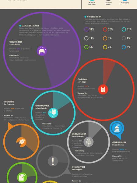 Twitter's Most Asked Questions Infographic