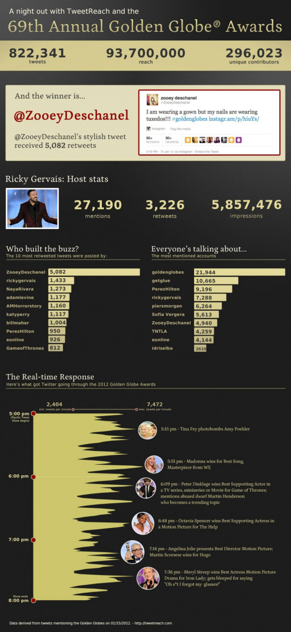 Twitters Take on the 2012 Golden Globes Infographic